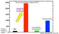 Etude : un plastique élastique à partir de CO2 !