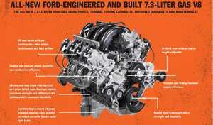 """Ford dévoile un V8 de 7.3 litres, qui """"pourrait"""" aller dans la Mustang"""