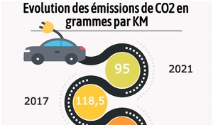 Objectifs CO2 : où en sont les constructeurs automobiles ?