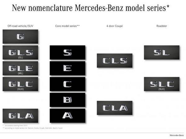 Mercedes confirme de nouvelles appellations pour ses modèles