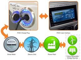 Ford développe un système de communication entre véhicules hybrides rechargeables et réseaux d'électricité