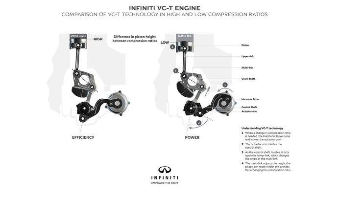 Le premier moteur à compression variable arrivera en 2018 chez Infiniti