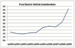 Les intentions d'achat de véhicules électriques ont doublé depuis 2000