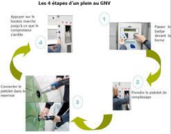 Dossier spécial : de plus en plus de villes françaises adoptent le carburant GNV