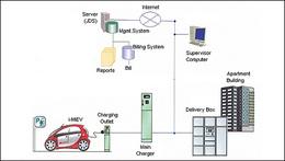 Véhicules électriques au Japon : des immeubles résidentiels disposent de bornes de recharge