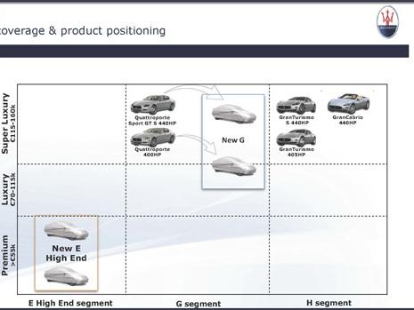 Maserati prépare une berline à moins de 55k€