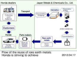 Honda recycle les terres rares des batteries