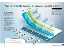 PSA Peugeot Citroën lance Plein Phare: le Diesel en question et en réponses...