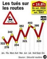 +16,8% : un octobre noir pour la sécurité routière