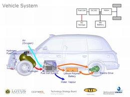 JO de Londres 2012 : des taxis à l'hydrogène seront opérationnels!