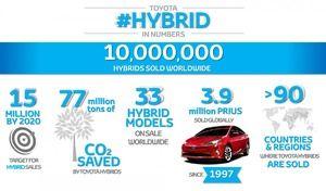 Toyota : 10millions d'hybrides sur les routes