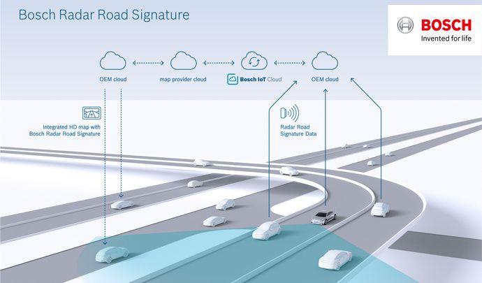 Bosch et TomTom travaillent sur la cartographie pour les voitures autonomes