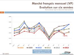 France : le marché en baisse de 4.4% mais les Français sont en forme