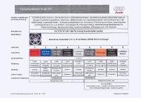 Prochaine Audi S3 : quelques infos de plus...