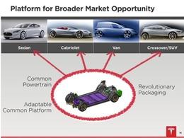 Tesla : le futur révélé