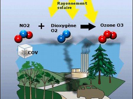 pics de pollution l 39 ozone les recommandations du minist re de l 39 ecologie. Black Bedroom Furniture Sets. Home Design Ideas