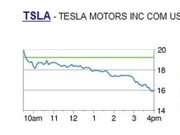 Tesla en bourse : après le boum du départ, les choses deviennent plus compliquées