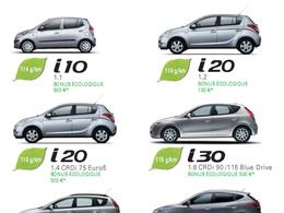 La Hyundai i20 2011 encore plus sobre : bonus écologique jusqu'à 500 euros