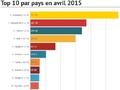 Ventes européennes en avril 2015 à + 6,9 % : PSA à + 2,1 %, le groupe Renault à + 14,9 %