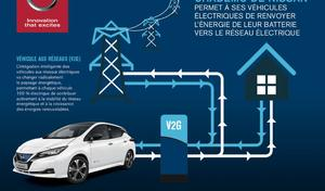 Nissan et EDF s'associent pour la charge bidirectionnelle
