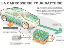 Ecologie: la batterie structurelle sera-t-elle l'an II de la voiture électrique?