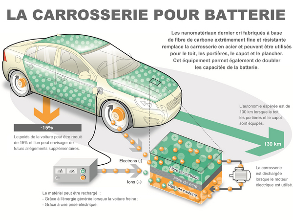poids moyen batterie voiture