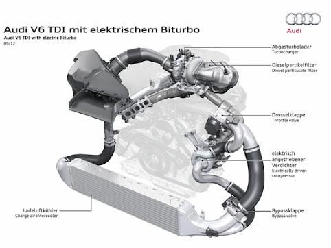 """Audi teste un moteur V6 """"biturbo électrique"""""""