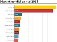 Marché mondial en mai 2015 : les immatriculations reculent de 3,1 %