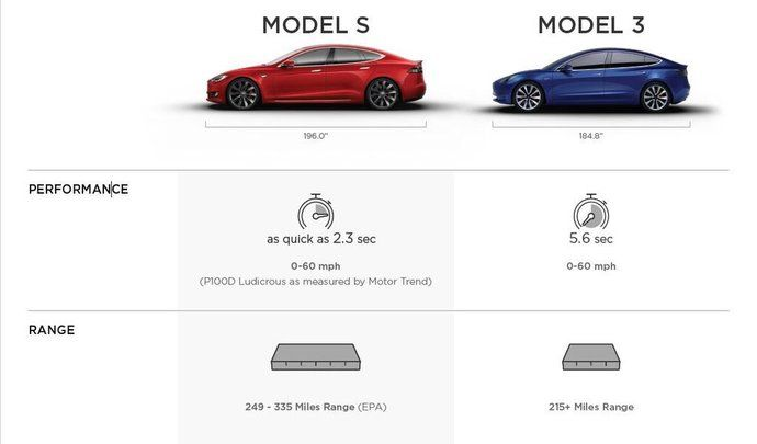 un tableau comparatif des tesla model s et model 3 fuite. Black Bedroom Furniture Sets. Home Design Ideas