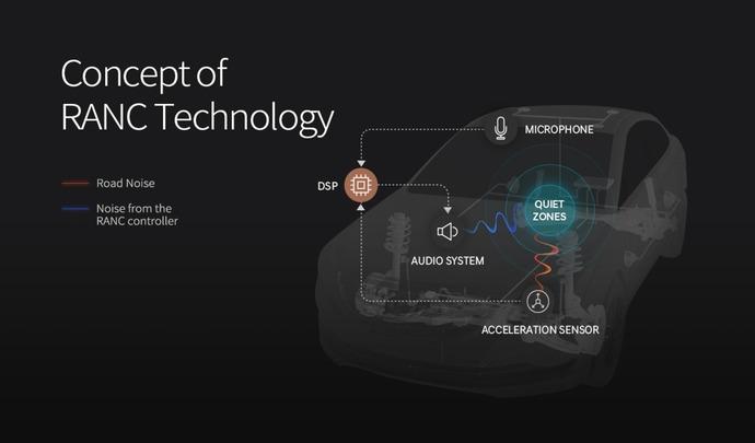 Hyundai travaille sur un système pour supprimer le bruit à bord