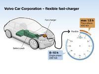 Volvo débute les tests d'un chargeur de batteries 6 fois plus rapide
