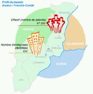 Alsace et Franche-Comté unies pour développer le véhicule du futur