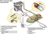 Zoom sur le filtre à particules, les moteurs diesels sont cernés !