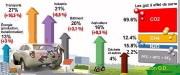 Belgique : il sera possible de calculer ses émissions de CO2