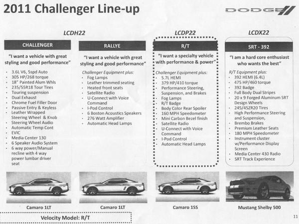 Dodge Challenger : plus puissante pour 2011