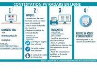 PV Radars - Contestation sur Internet : tout ce qu'il faut retenir de cette évolution