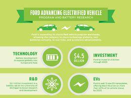 Ford va investir 4,5 milliards de dollars pour la voiture électrique