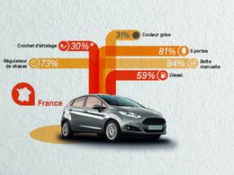 Découvrez les grandes tendances automobiles en Europe