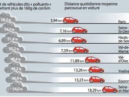 A Paris, les voitures polluent trop... pour pas grand chose