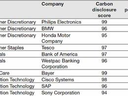 BMW, Honda et Fiat : les 3 constructeurs qui réduisent le plus leur empreinte carbone