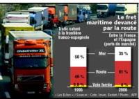 Autoroute maritime : bientôt une liaison régulière entre la Belgique et l'Espagne