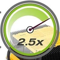 Zero vous offre un chargeur rapide pour l'achat d'un modèle 2017