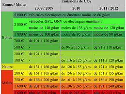 Pour l'INSEE, le bonus-malus écologique a augmenté les émissions de CO2