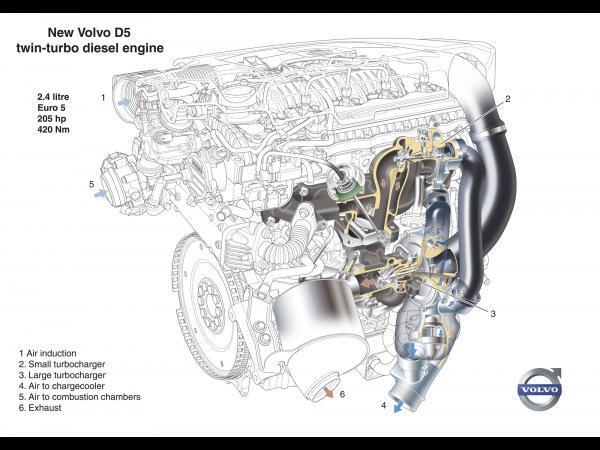 Citroën et Peugeot: des moteurs 5 cylindres à l'horizon 2012?